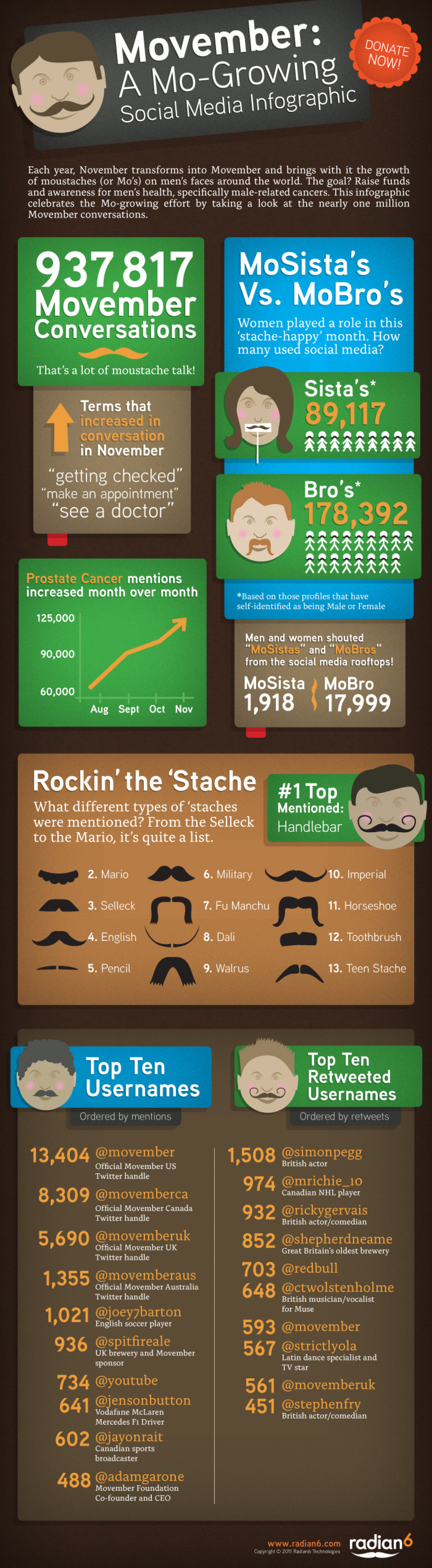 Movember: A Mo-Growing Social Media Trend Infographic