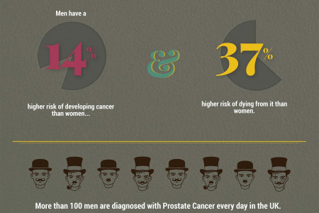 Movember: Know the Facts Infographic