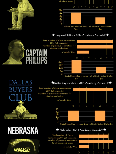 9 Oscar nominees for the Best picture  Infographic