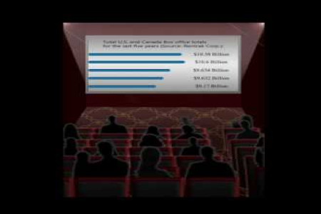 Movie Stats Infographic Infographic