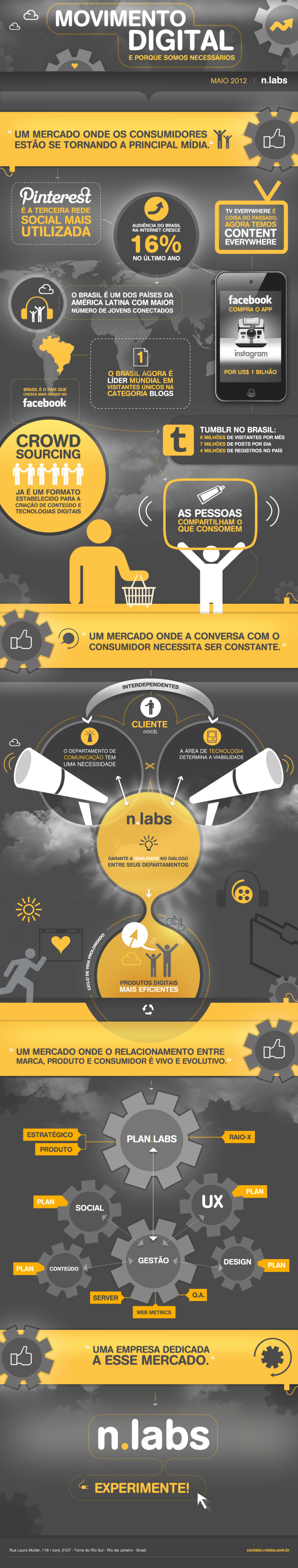 Movimento Digital Infographic