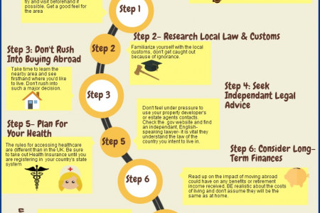 Moving Abroad Checklist Infographic