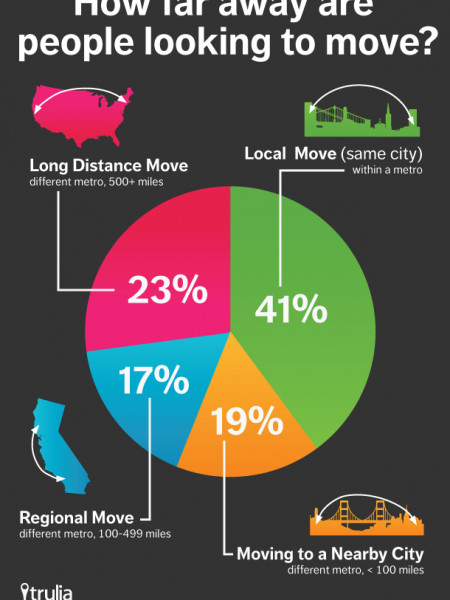 Moving Far, Far Away or Not Far Enough? Infographic