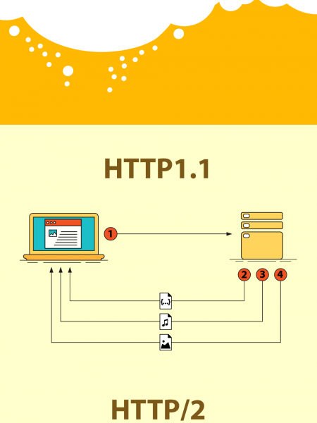 Moving forward with HTTP/2 Infographic