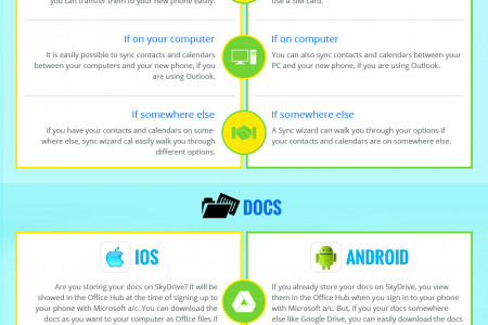 Moving From Best Mobile OS to Windows Phone OS Infographic