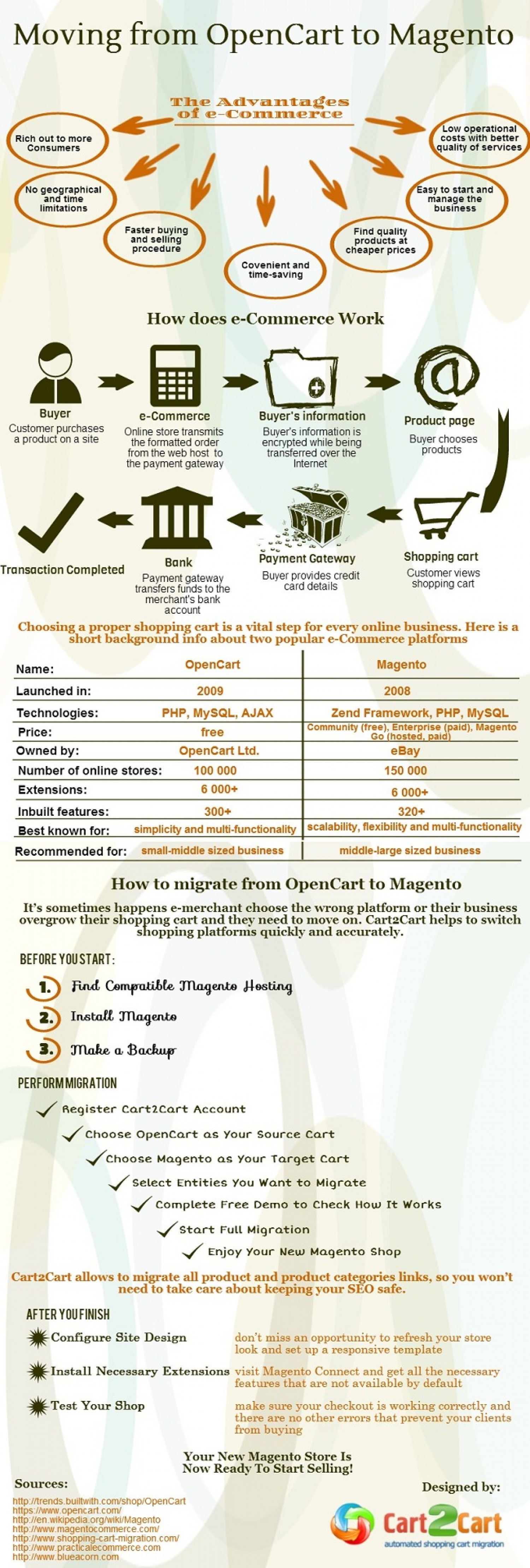 Moving from OpenCart to Magento Infographic