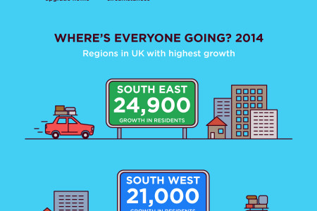 Moving Home in 2015 Infographic