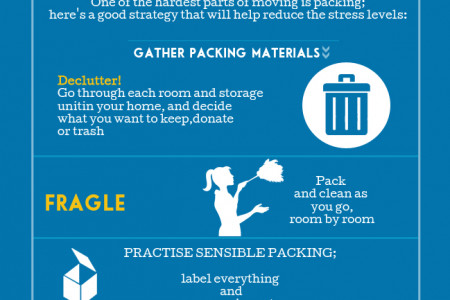 Moving House Step by Step Tips  by Moverrankings.com Infographic