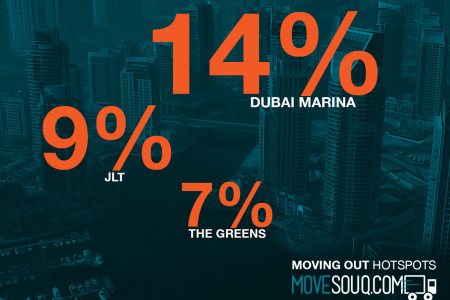 Moving Out Activity in Dubai - August 2014 Infographic