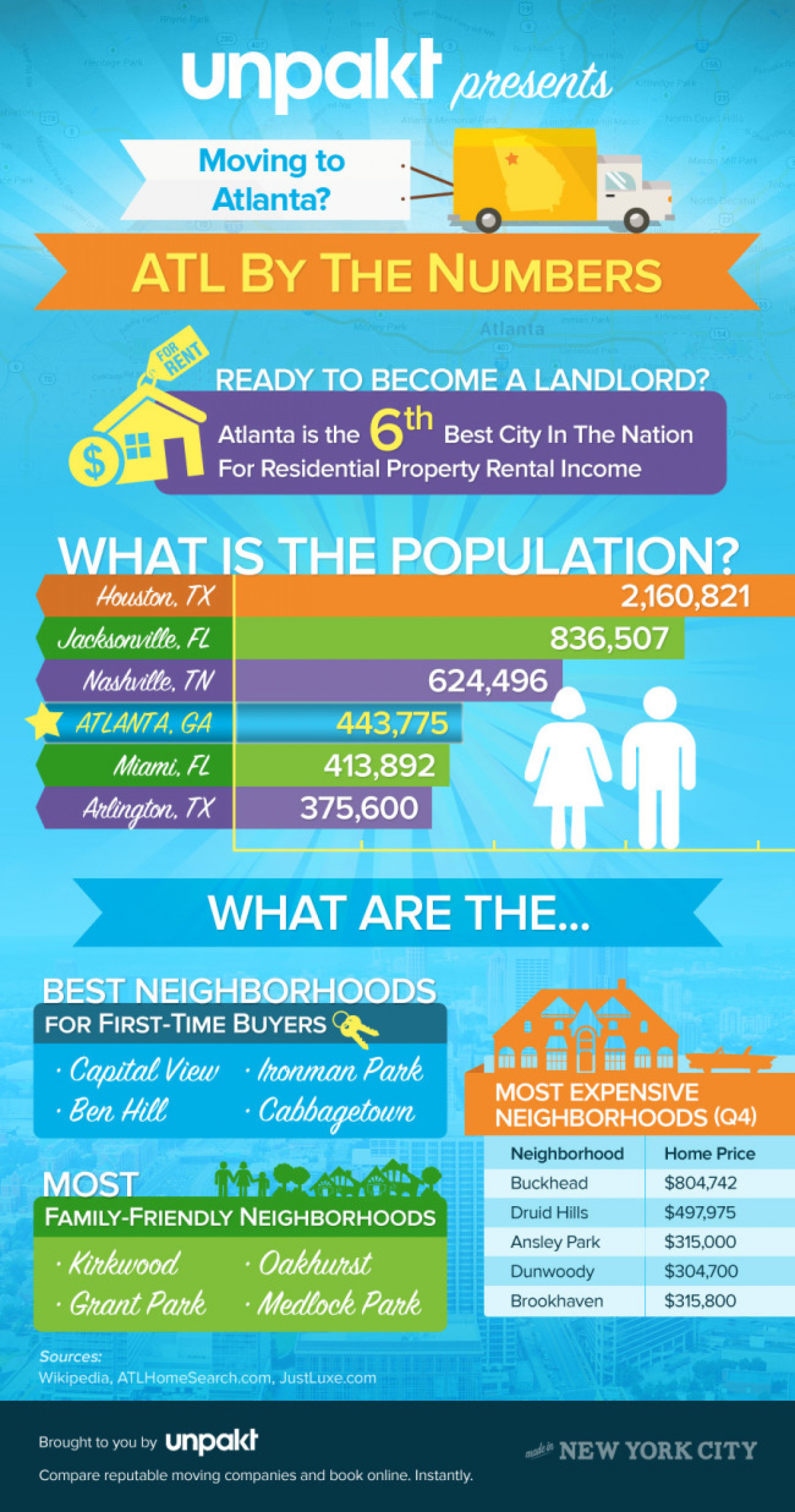 Moving to Atlanta? ATL By The Numbers Infographic