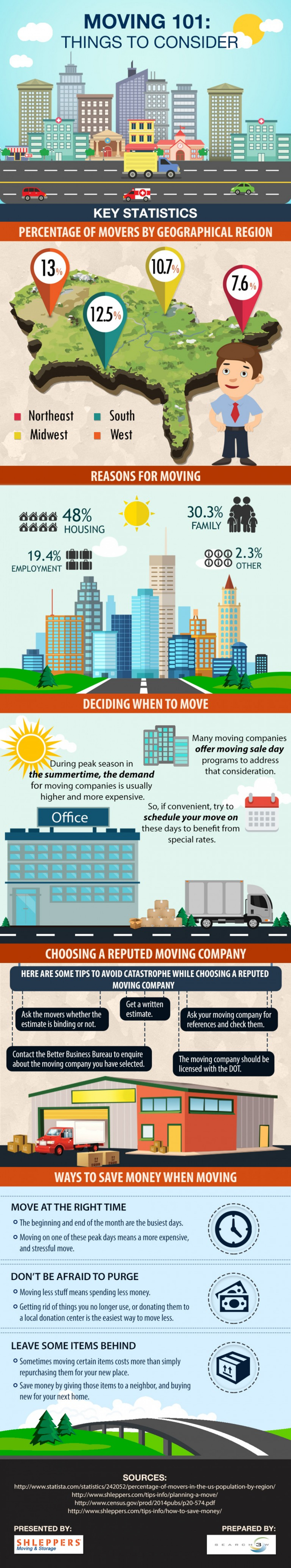 Moving to Manhattan : Things to Consider – Infographic Infographic