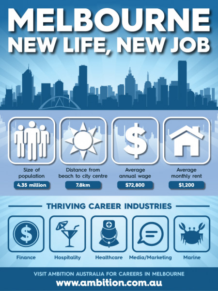 Melbourne: New life, New job Infographic
