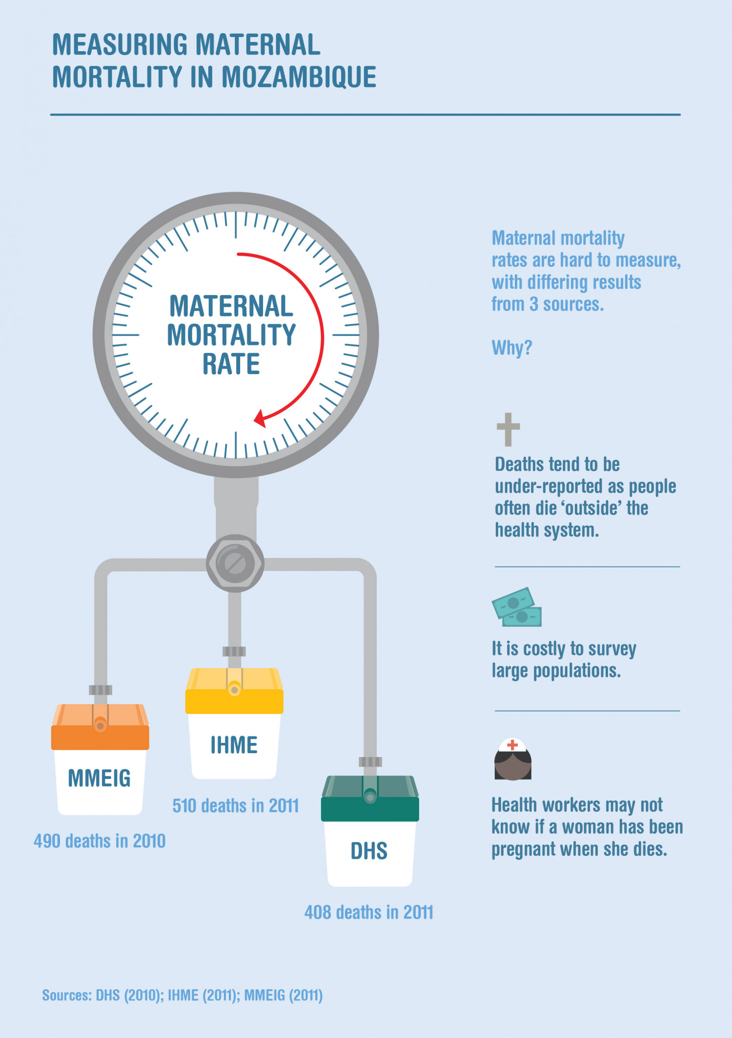 Measuring maternal mortality in Mozambique Infographic