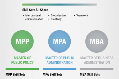 MPA, MPP. or MBA: Which Is Right For You?  Infographic