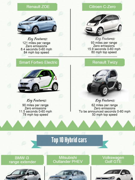 MPG (miles per gallon) guide - Electric/Hybrid cars Infographic