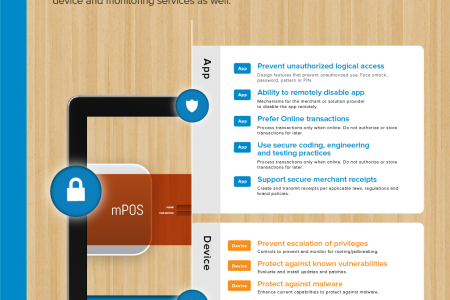 mPOS Guidelines for Developers Infographic