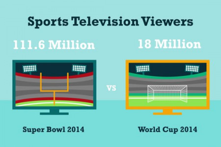 MP's Super Bowl Facts You Didn't Know Infographic