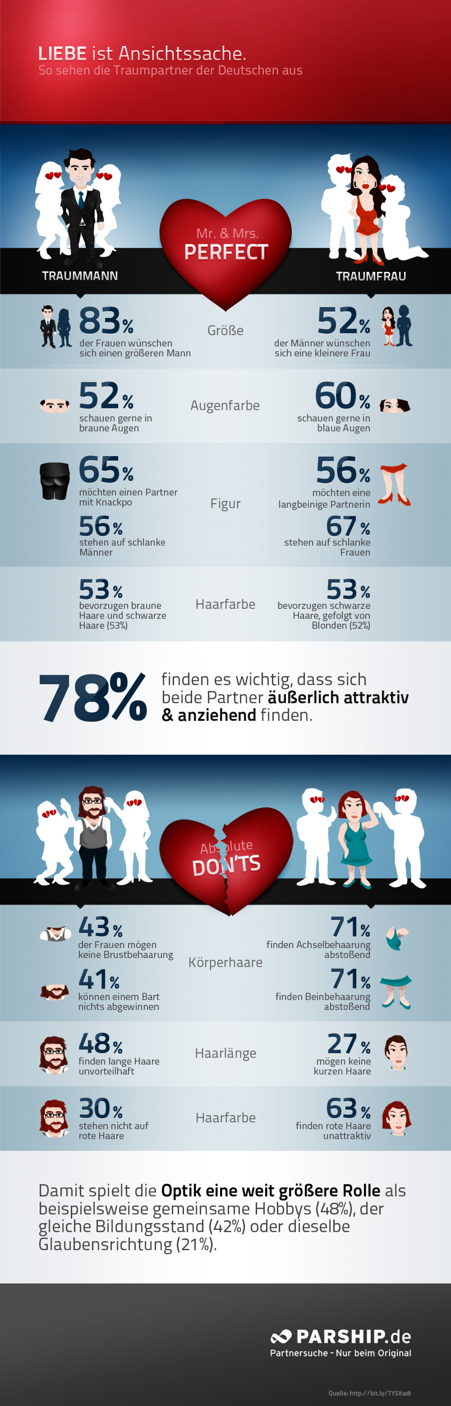 Mr. & Mrs. Perfect Infographic