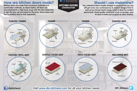 How kitchens doors are made Infographic