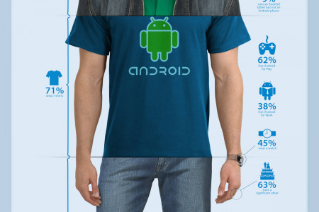 Mr.Android 2011 Infographic