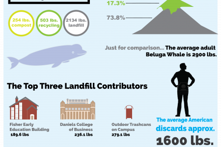 Mt. Trashmore: An In Depth Look at DU's Wastestream Infographic