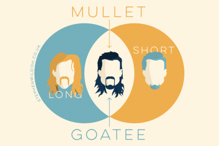 Mullet, Goatee Infographic