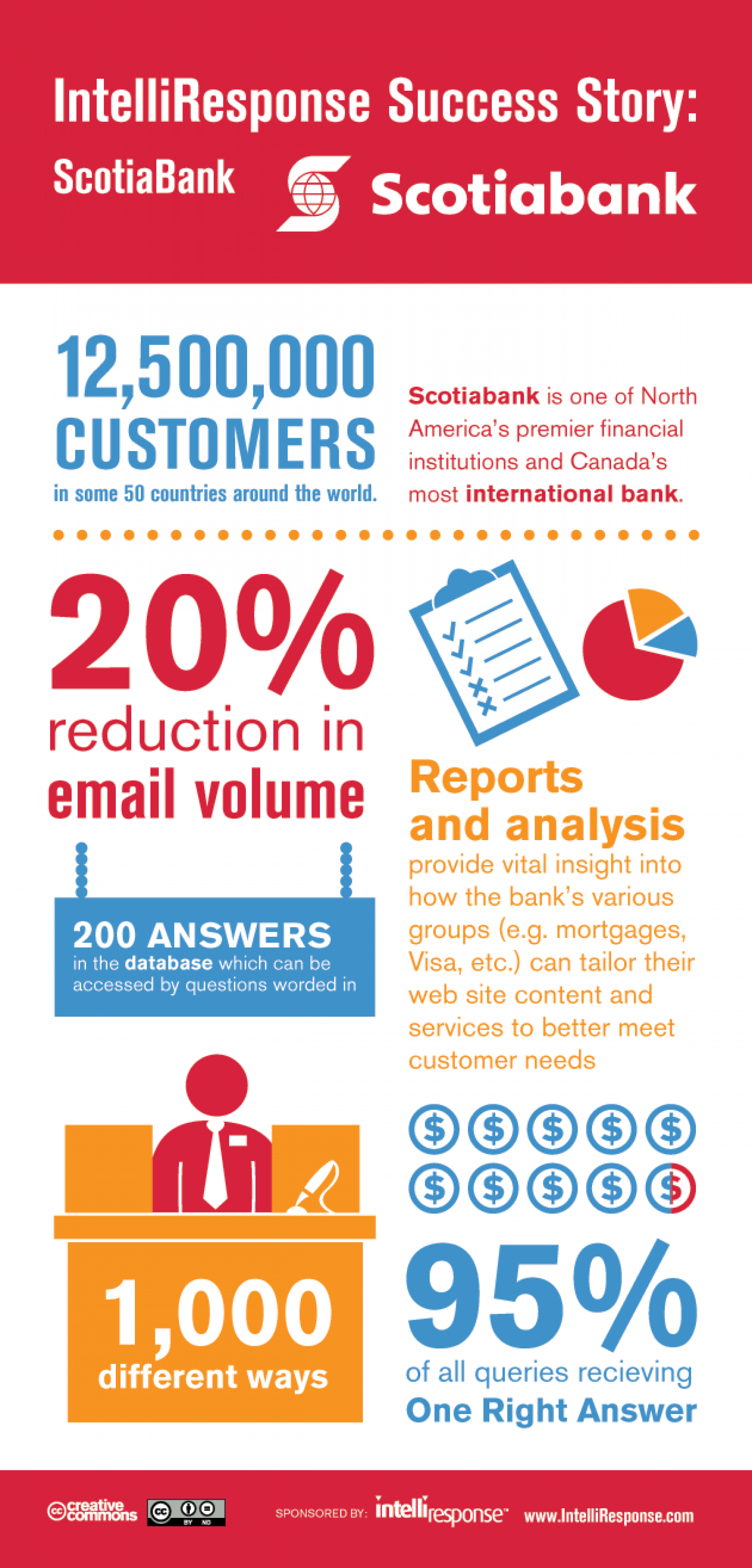 Multi-Billion Dollar Bank Reduces Emails By Over 20% With New Virtual Agent Technology Infographic