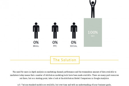 Multi-Channel Attribution Infographic