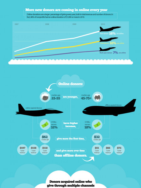Multichannel Giving  Infographic