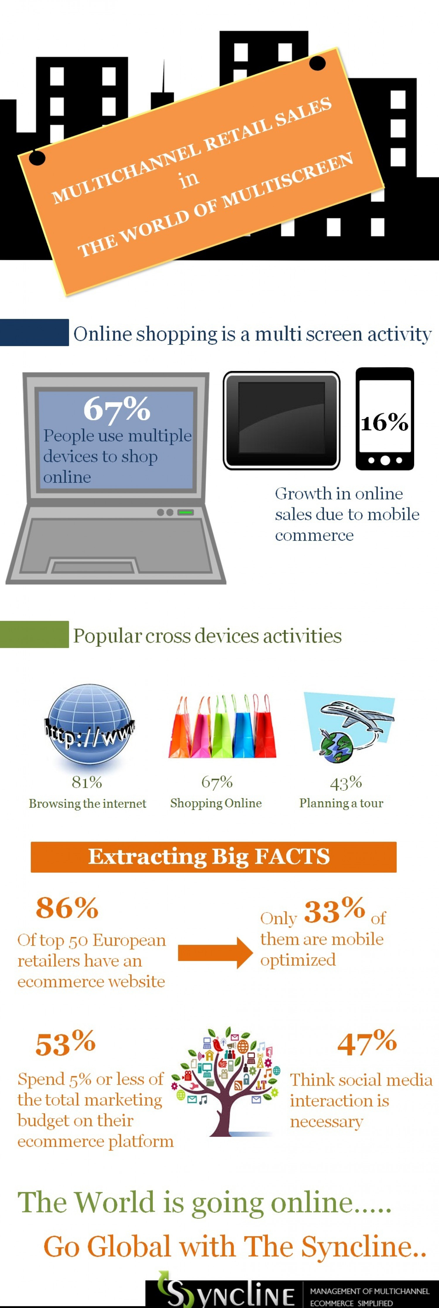 Multichannel Retail Sales in The World of Multiscreen Infographic