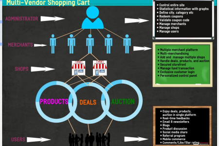 Multi-Merchant Ecommerce Infographic