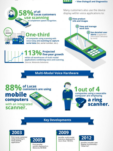 Best Practices in Warehouse Operations:Mobile Technology Infographic