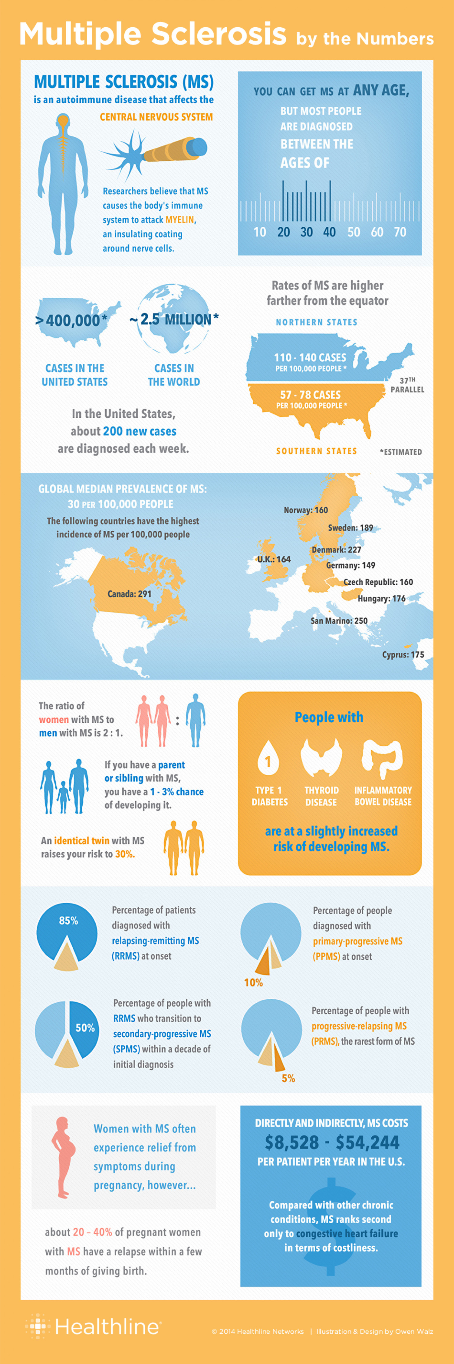 Multiple Sclerosis by the Numbers: Facts, Statistics, and You Infographic
