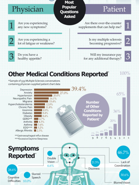 Multiple Sclerosis Awareness Month & Statistics | Visual.