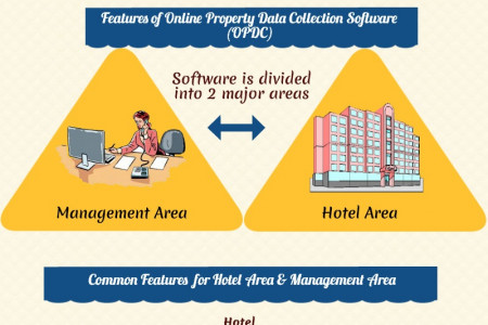 Multiple-Property-Data-Collection-Software Infographic