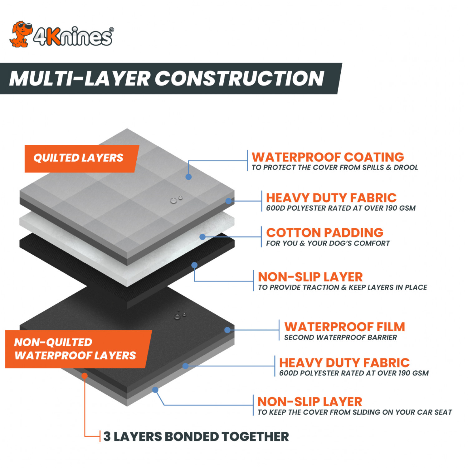 Mult-Layer Construction Waterproof Dog Seat Covers Infographic