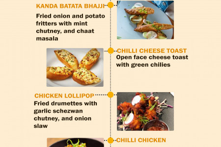 Mumbai Local Food in Vancouver Infographic