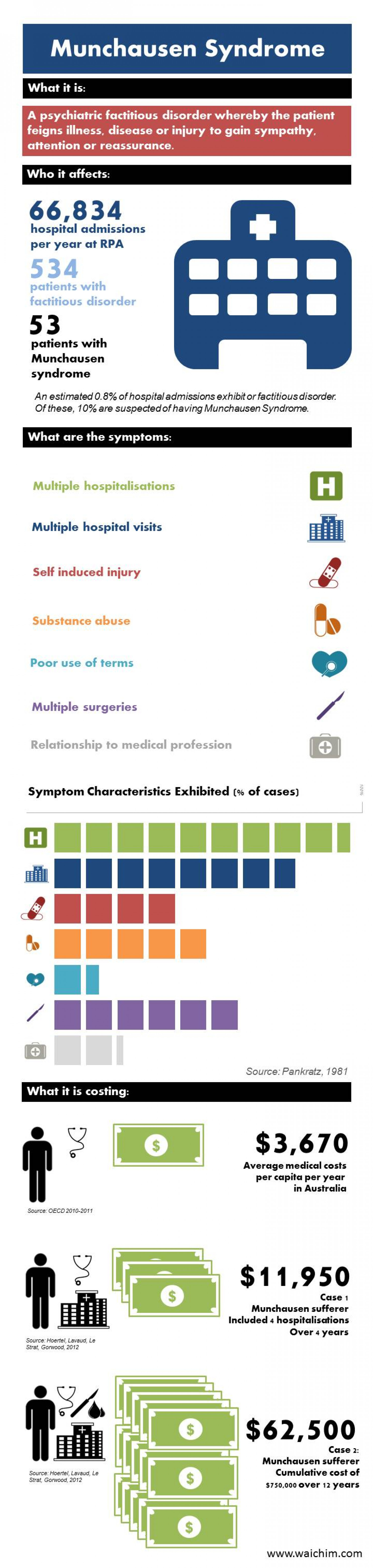 Munchausen Syndrome Infographic