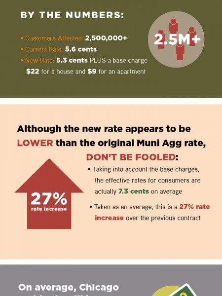 Municipal Aggregation in Illinois Infographic