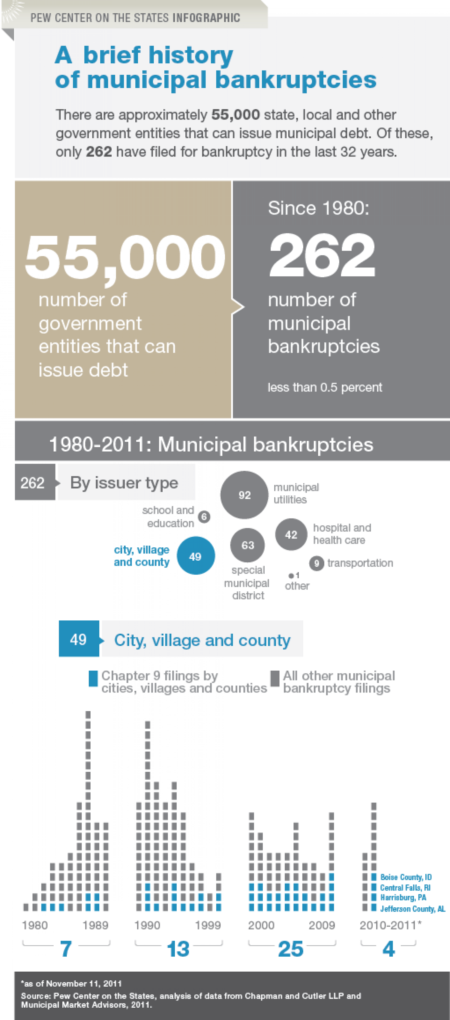 Municipal Bankruptcies Infographic