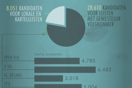 Municipal elections by the numbers Infographic