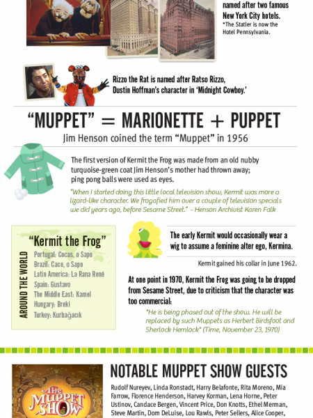 Muppets Fun Facts Infographic
