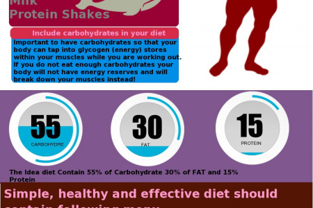Muscle Building Guide : What To Eat And Drink Infographic