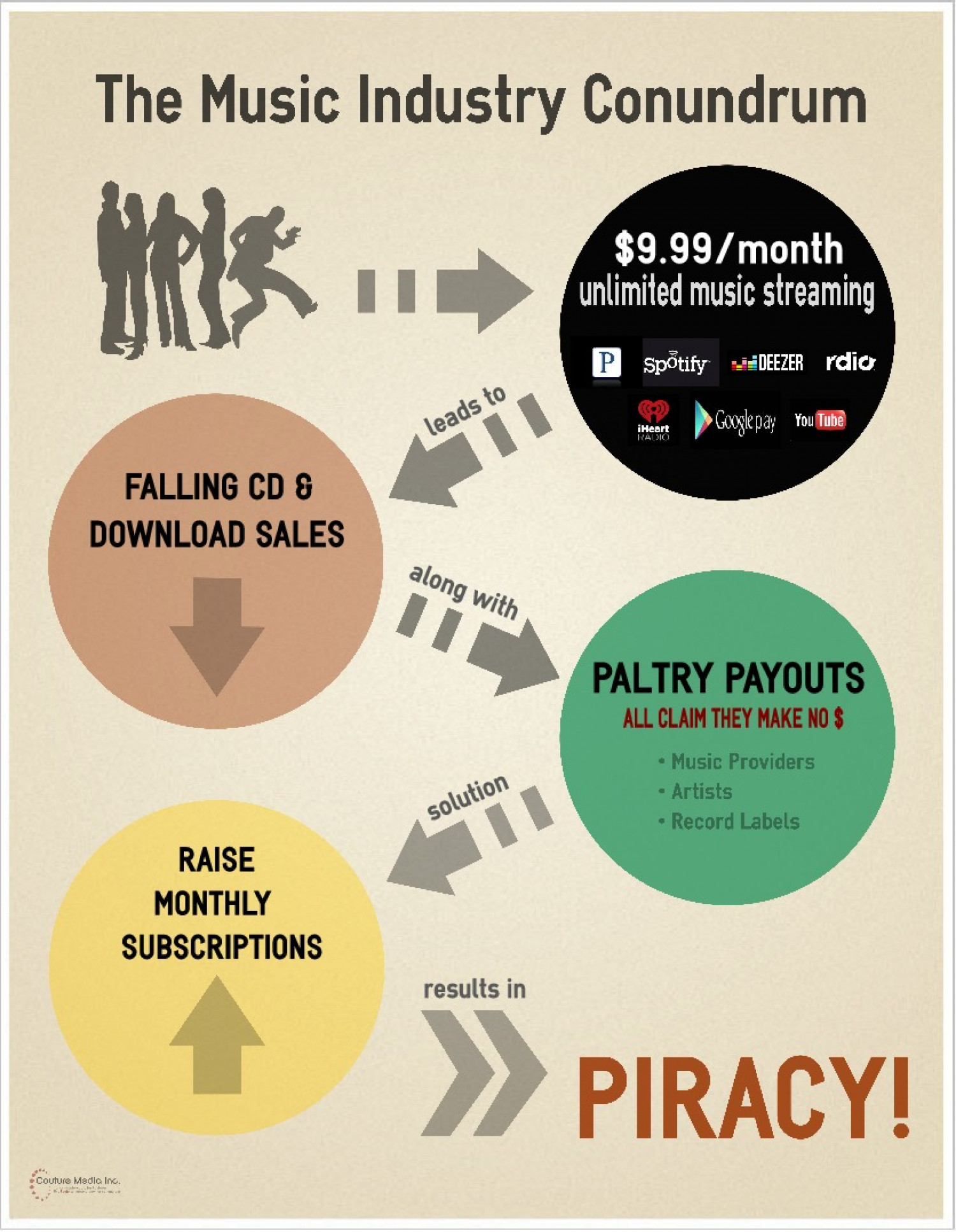Music Industry Conundrum Infographic