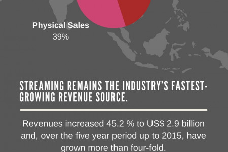 Music Streaming Global Revenue Infographic
