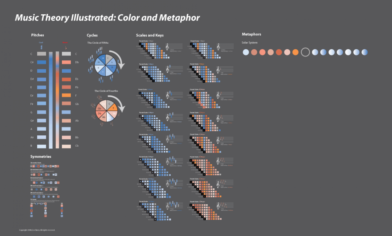 Music Theory Illustrated Infographic