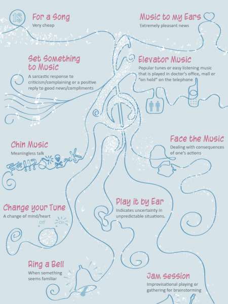 Musical Idioms Infographic