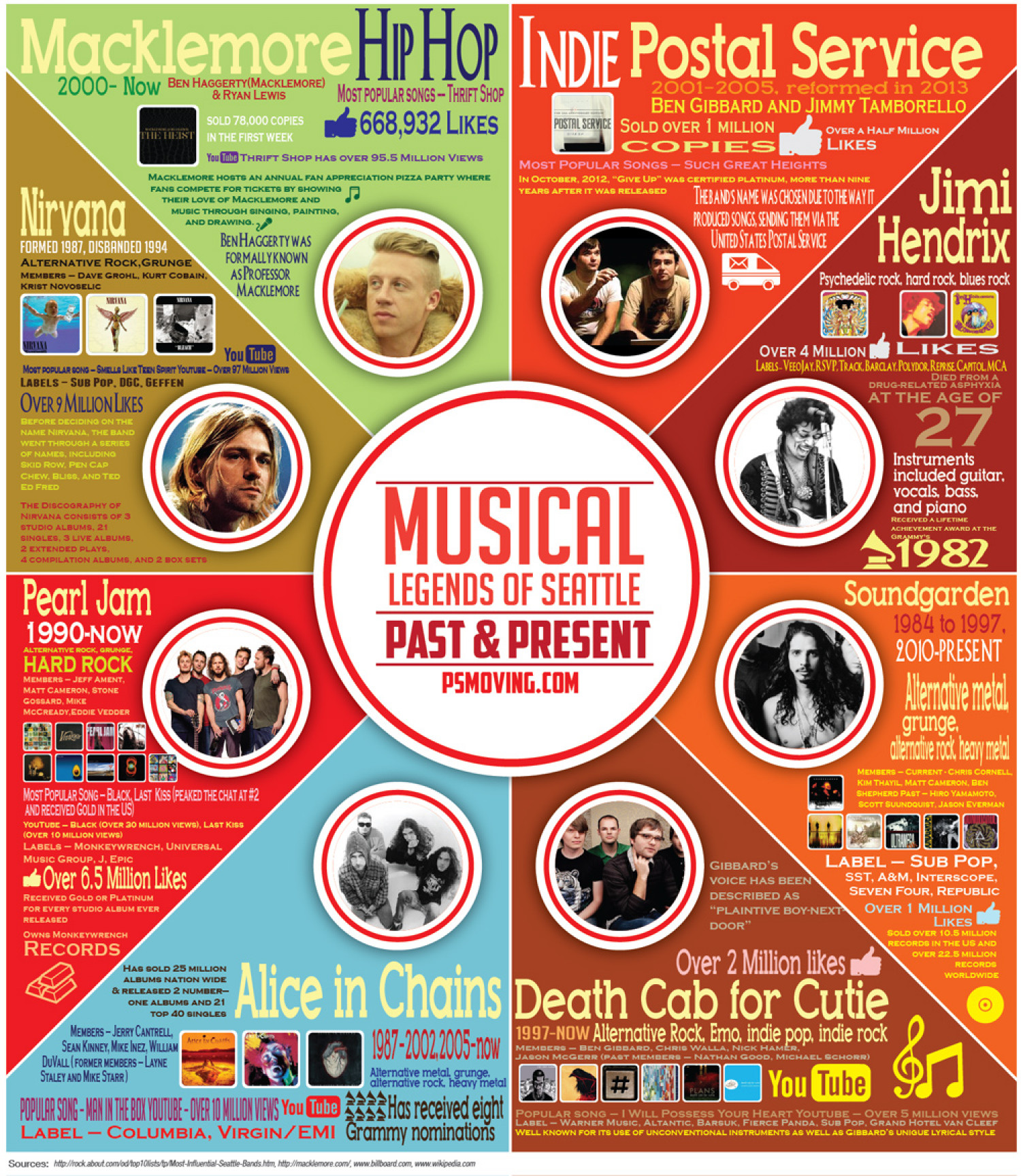 Musical Legends of Seattle Infographic