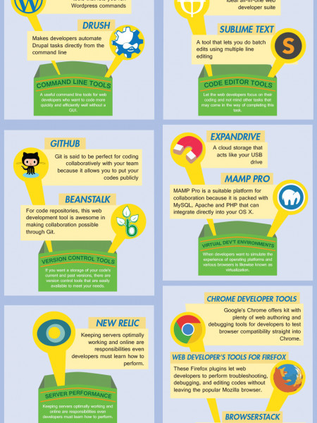 Top 12 Must Have Tools for Web Development Infographic