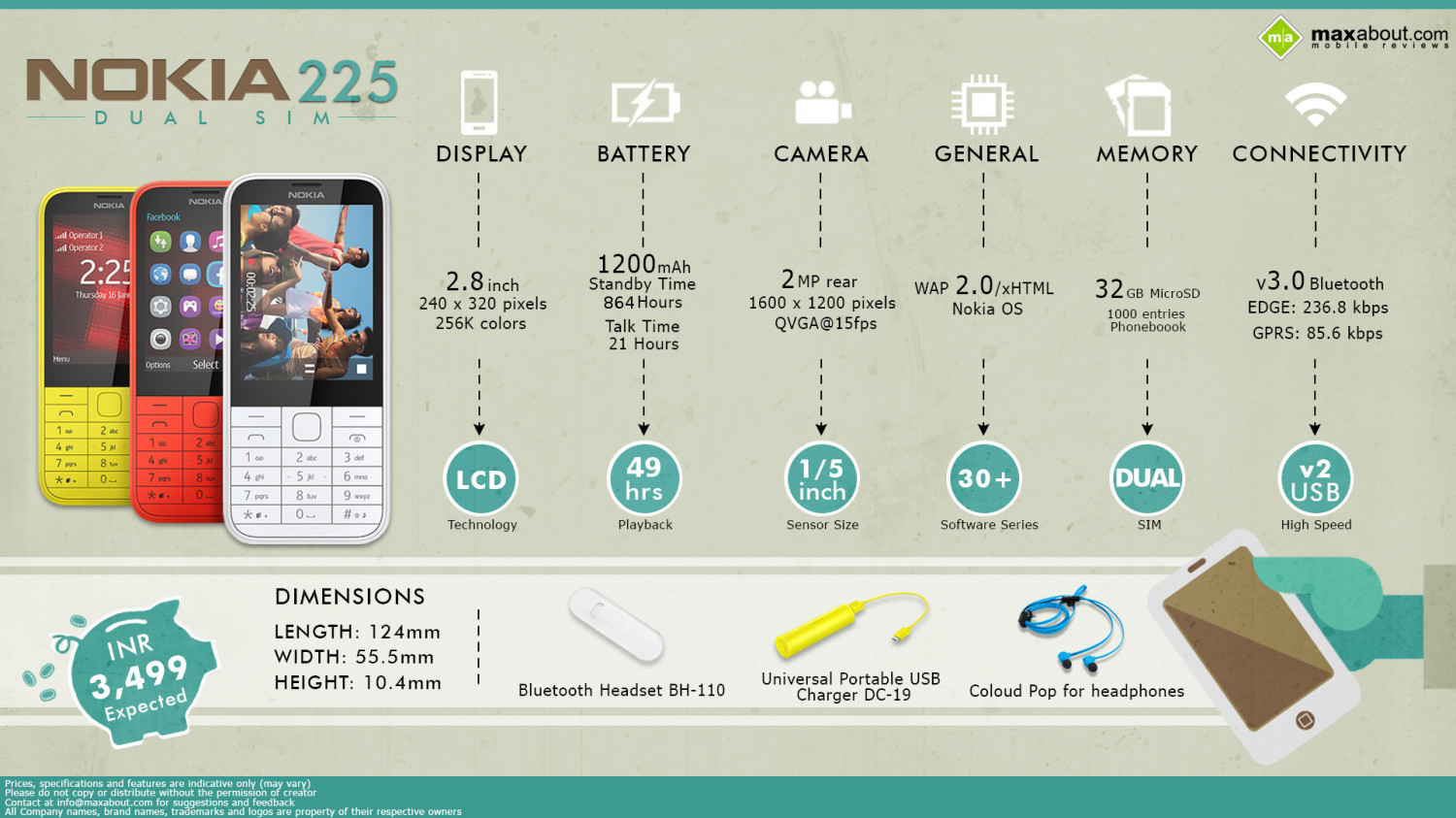 Must Know Facts about the Nokia 225 Dual SIM Infographic